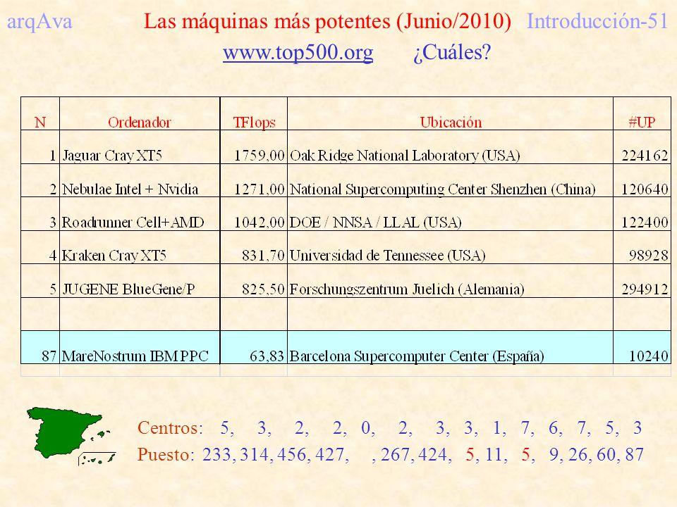 arqAva Las máquinas más potentes (Junio/2010)Introducción-51 www.top500.org ¿Cuáles? Centros: 5, 3, 2, 2, 0, 2, 3, 3, 1, 7, 6, 7, 5, 3 Puesto: 233, 31