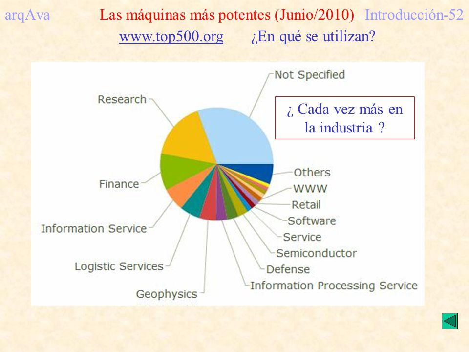 arqAva Las máquinas más potentes (Junio/2010)Introducción-52 www.top500.org ¿En qué se utilizan? ¿ Cada vez más en la industria ?