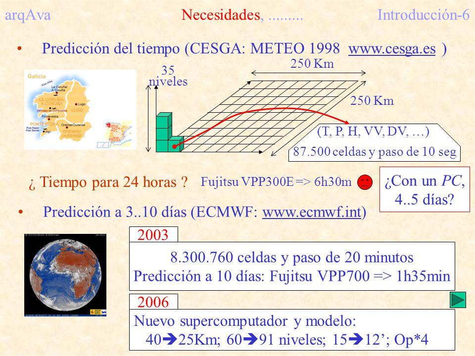 arqAva Necesidades,......... Introducción-6 Predicción del tiempo (CESGA: METEO 1998 www.cesga.es ) 250 Km 35 niveles ¿ Tiempo para 24 horas ? Fujitsu