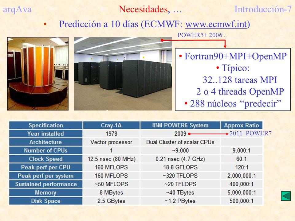 arqAvaNecesidades, … Introducción-7 Predicción a 10 días (ECMWF: www.ecmwf.int) Fortran90+MPI+OpenMP Típico: 32..128 tareas MPI 2 o 4 threads OpenMP 2