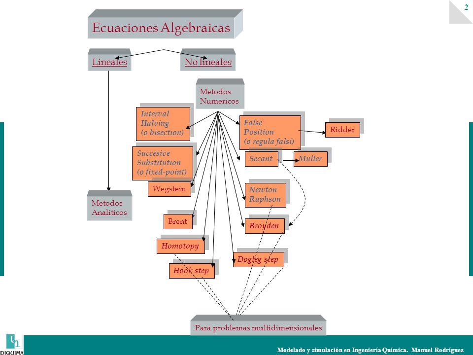 Modelado y simulación en Ingeniería Química. Manuel Rodríguez 2 Ecuaciones Algebraicas LinealesNo lineales Interval Halving (o bisection) Interval Hal