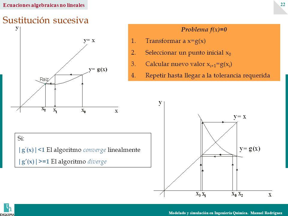 Modelado y simulación en Ingeniería Química. Manuel Rodríguez 22 Ecuaciones algebraicas no lineales Sustitución sucesiva Problema f(x)=0 1.Transformar