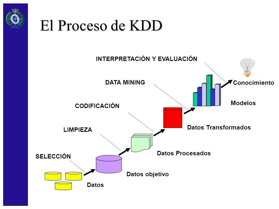 El Proceso de KDD Conocimiento LIMPIEZA Datos Procesados CODIFICACIÓN Datos Transformados DATA MINING Modelos INTERPRETACIÓN Y EVALUACIÓN Datos objeti