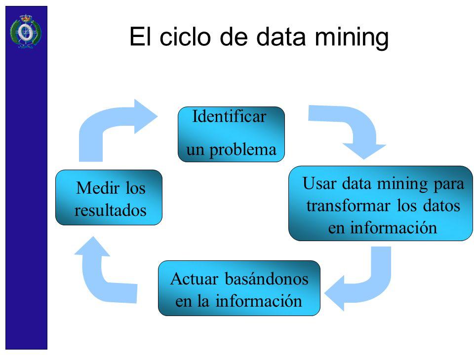 El ciclo de data mining Identificar un problema Usar data mining para transformar los datos en información Actuar basándonos en la información Medir l