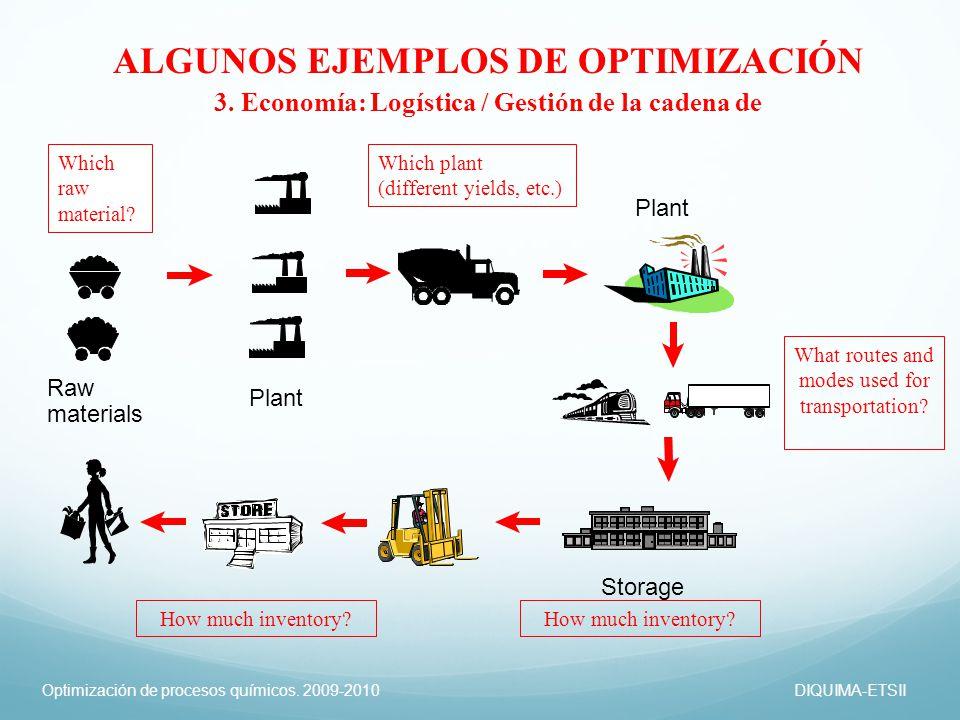 Optimización de procesos químicos. 2009-2010DIQUIMA-ETSII ALGUNOS EJEMPLOS DE OPTIMIZACIÓN 3. Economía: Logística / Gestión de la cadena de Storage Ra