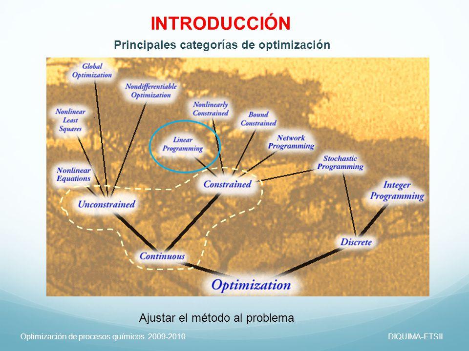 Optimización de procesos químicos. 2009-2010DIQUIMA-ETSII Principales categorías de optimización Ajustar el método al problema INTRODUCCIÓN