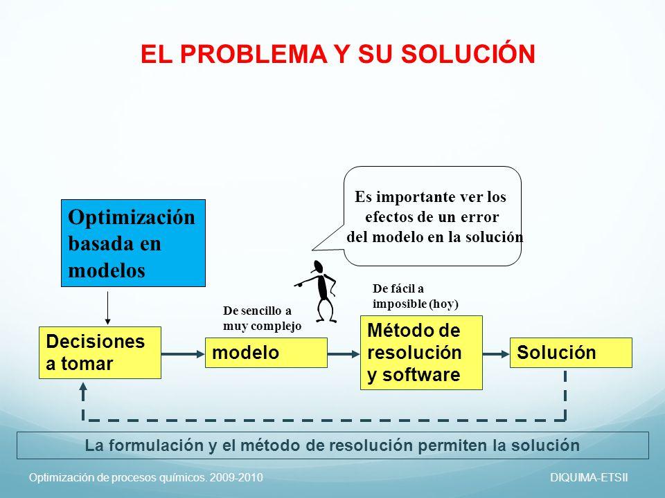 Optimización de procesos químicos. 2009-2010DIQUIMA-ETSII Optimización basada en modelos Decisiones a tomar modelo Método de resolución y software Sol
