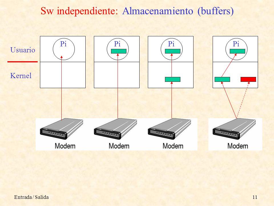 Entrada / Salida11 Sw independiente: Almacenamiento (buffers) Pi Usuario Kernel Pi