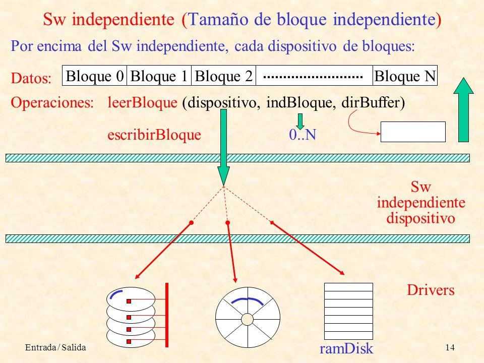 Entrada / Salida14 Sw independiente (Tamaño de bloque independiente) 0..N ramDisk leerBloque (dispositivo, indBloque, dirBuffer) escribirBloque Operaciones: Bloque 0Bloque 1Bloque 2Bloque N Datos: Sw independiente dispositivo Drivers Por encima del Sw independiente, cada dispositivo de bloques: