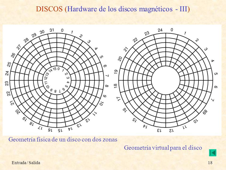 Entrada / Salida18 DISCOS (Hardware de los discos magnéticos - III) Geometría física de un disco con dos zonas Geometría virtual para el disco