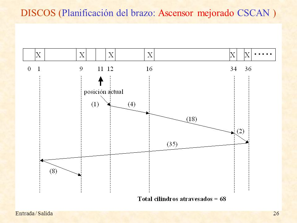 Entrada / Salida26 DISCOS (Planificación del brazo: Ascensor mejorado CSCAN )