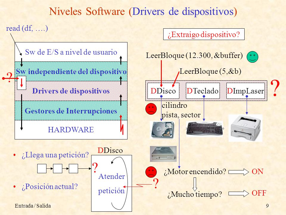 Entrada / Salida9 Niveles Software (Drivers de dispositivos) HARDWARE Gestores de Interrupciones Drivers de dispositivos Sw independiente del disposit