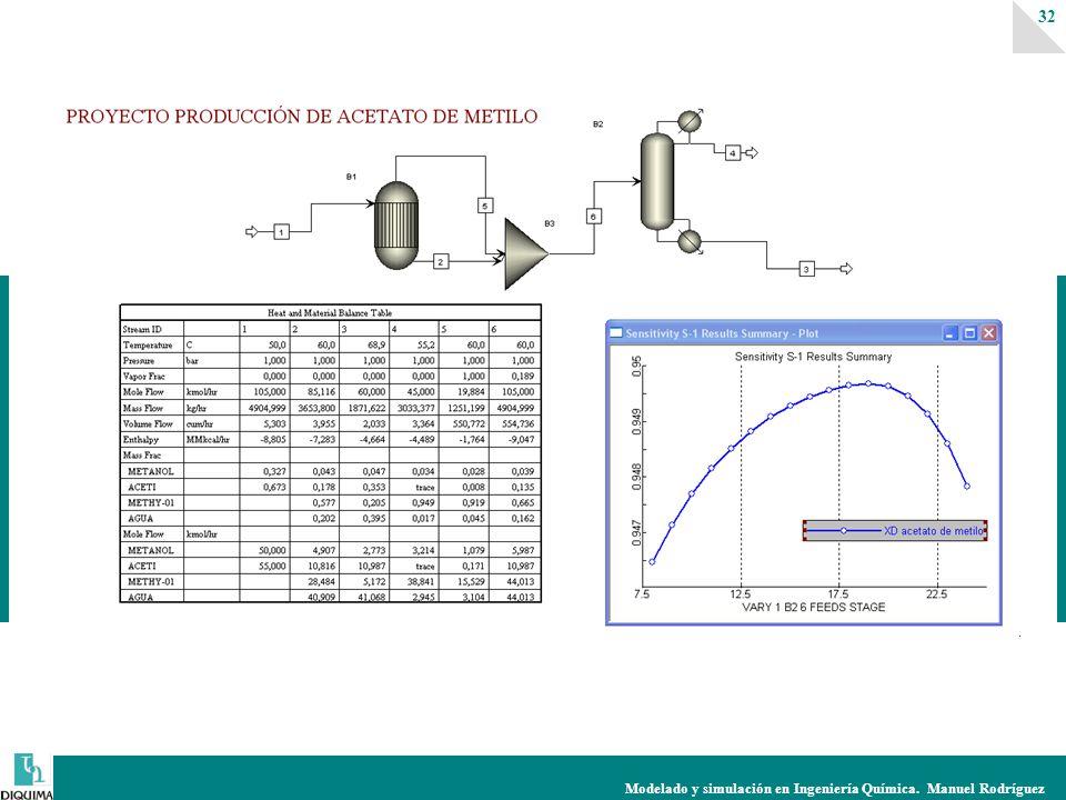 Modelado y simulación en Ingeniería Química. Manuel Rodríguez 32