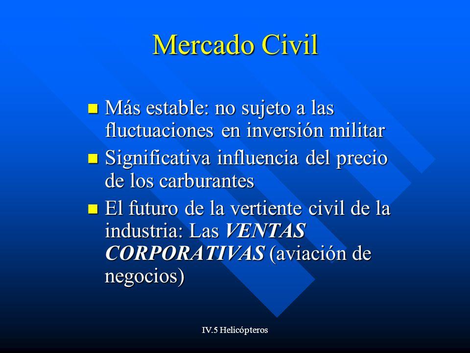 IV.5 Helicópteros Mercado Civil Más estable: no sujeto a las fluctuaciones en inversión militar Más estable: no sujeto a las fluctuaciones en inversió