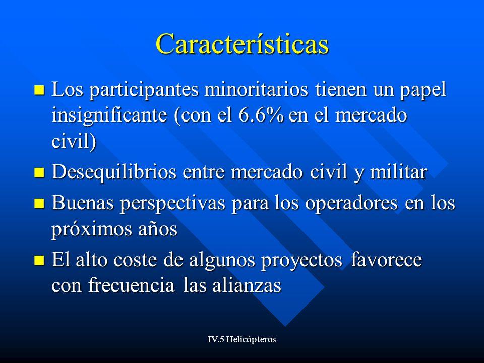 IV.5 Helicópteros Características Los participantes minoritarios tienen un papel insignificante (con el 6.6% en el mercado civil) Los participantes mi