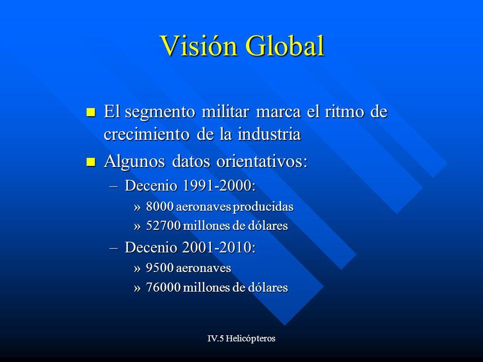 IV.5 Helicópteros Visión Global El segmento militar marca el ritmo de crecimiento de la industria El segmento militar marca el ritmo de crecimiento de la industria Algunos datos orientativos: Algunos datos orientativos: –Decenio 1991-2000: »8000 aeronaves producidas »52700 millones de dólares –Decenio 2001-2010: »9500 aeronaves »76000 millones de dólares
