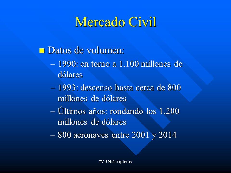 IV.5 Helicópteros Mercado Civil Más estable: no sujeto a las fluctuaciones en inversión militar Más estable: no sujeto a las fluctuaciones en inversión militar Significativa influencia del precio de los carburantes Significativa influencia del precio de los carburantes El futuro de la vertiente civil de la industria: Las VENTAS CORPORATIVAS (aviación de negocios) El futuro de la vertiente civil de la industria: Las VENTAS CORPORATIVAS (aviación de negocios)