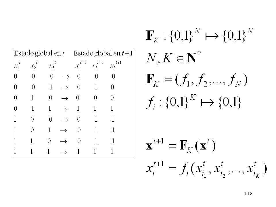 117 K genes input PARÁMETROS: N = nº autómatas ~ genes K = conectividad Autónomo Síncrono Quenched Donde f es una función booleana de K argumentos boo
