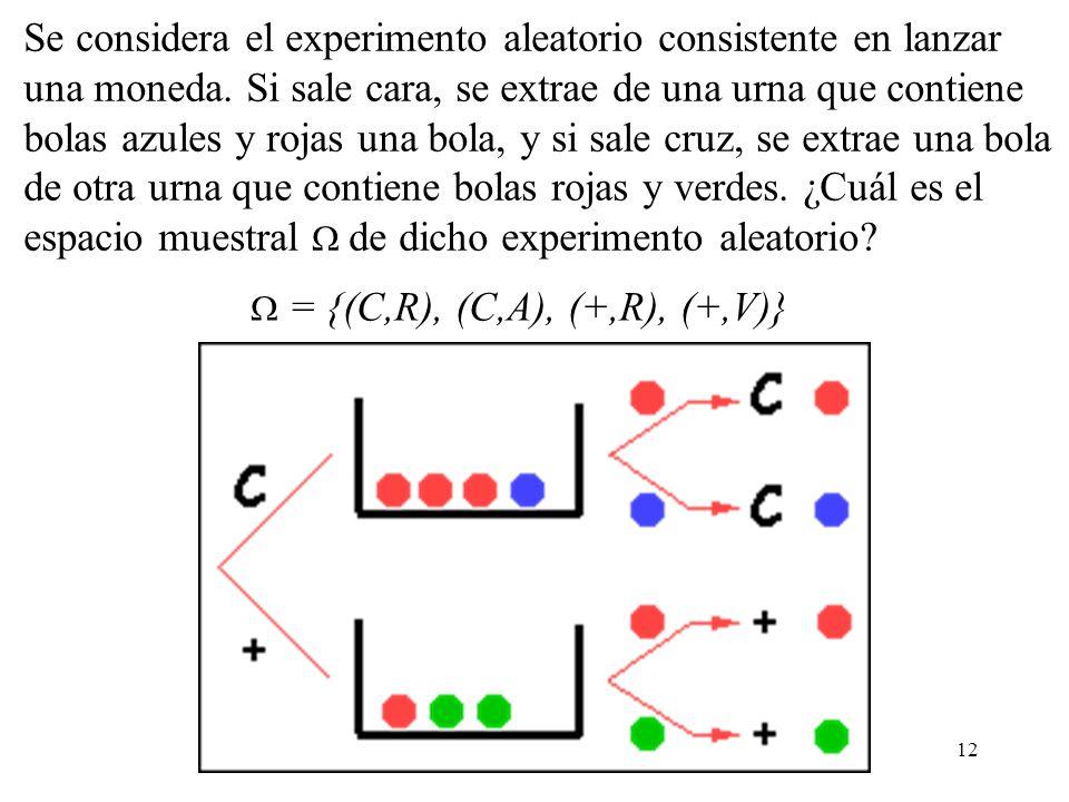 11 Sucesos o eventos Cuando se realiza un experimento aleatorio diversos resultados son posibles. El conjunto de todos los resultados posibles se llam