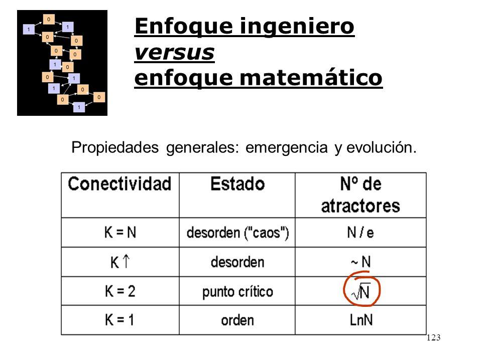 122 Enfoque ingeniero versus enfoque matemático N T ~ N g