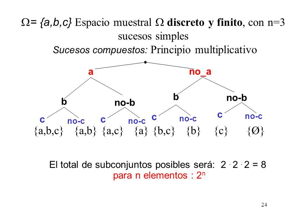 23 Principio multiplicativo (ilustración gráfica) El primer elemento puede escogerse de dos formas distintas: a 1 y a 2. El segundo de tres maneras di