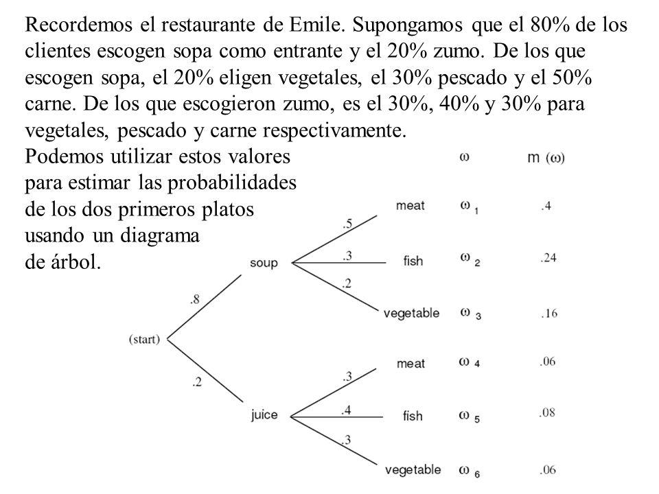 65 Otras maneras de visualizar sucesos Tablas de contingencia: Diagramas en árbol: Baraja Cartas Rojas Cartas Negras No As As No As Negro Color Palo R