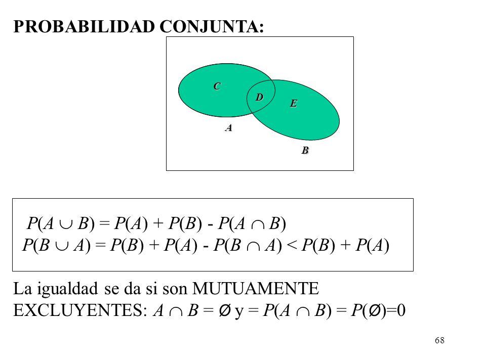 67 Probabilidad CONJUNTA DE: dos sucesos QUE NO SON MUTUAMENTE EXCLUYENTES A y B en el espacio muestral: P(A B) = P(A) + P(B) - P(A B) Demostración: E