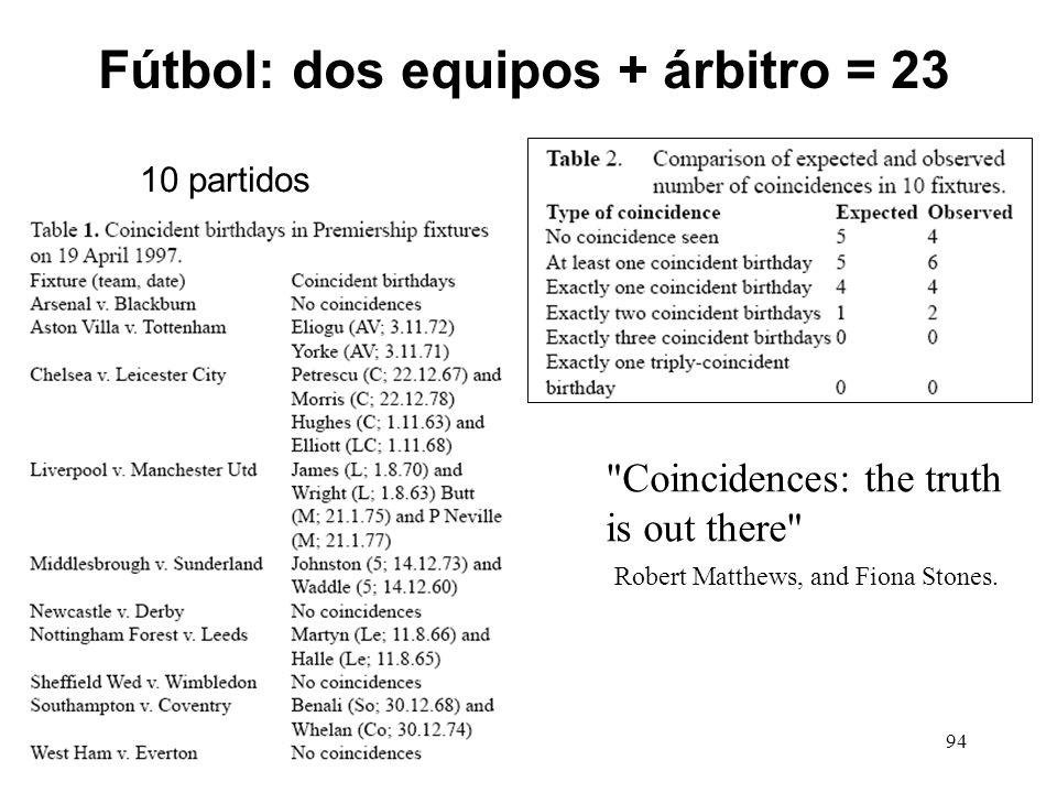 93 (5) Probabilidad de que haya precisamente una triple coincidencia [3] [1,...,1] [0,...,0] (1) (20) (344) De las 365 urnas, ¿de cuántas maneras pode