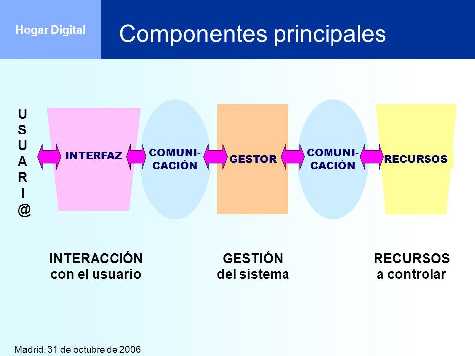 Madrid, 31 de octubre de 2006 Hogar Digital Componentes principales COMUNI- CACIÓN INTERFAZ GESTORRECURSOS COMUNI- CACIÓN INTERACCIÓN con el usuario G