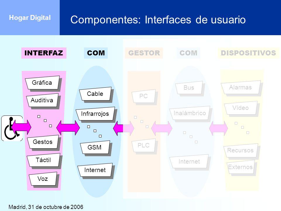 Madrid, 31 de octubre de 2006 Hogar Digital Componentes: Interfaces de usuario GSM InternetCableInfrarrojosTáctilVozGestosGráficaAuditiva Bus Internet