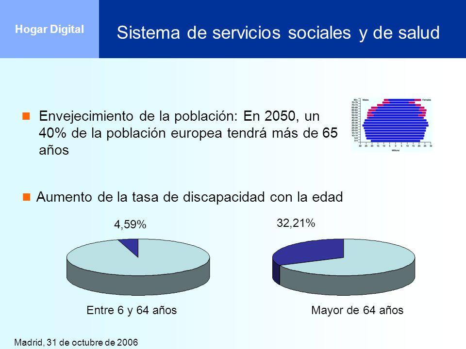 Madrid, 31 de octubre de 2006 Hogar Digital Sistema de servicios sociales y de salud 4,59% 32,21% Entre 6 y 64 añosMayor de 64 años Envejecimiento de