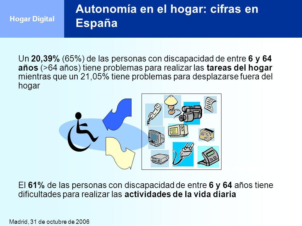 Madrid, 31 de octubre de 2006 Hogar Digital Autonomía en el hogar: cifras en España Un 20,39% (65%) de las personas con discapacidad de entre 6 y 64 a
