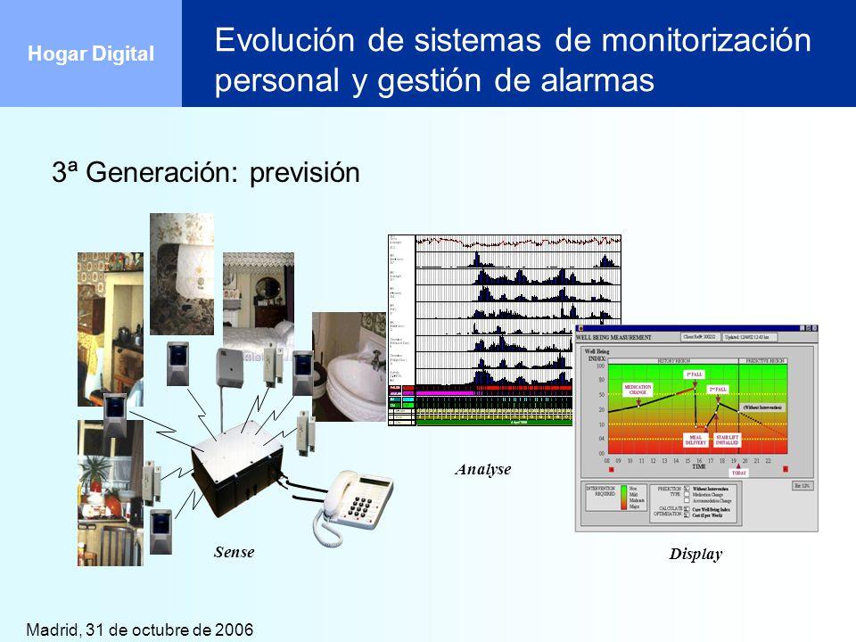 Madrid, 31 de octubre de 2006 Hogar Digital Evolución de sistemas de monitorización personal y gestión de alarmas 3ª Generación: previsión Sense Analy