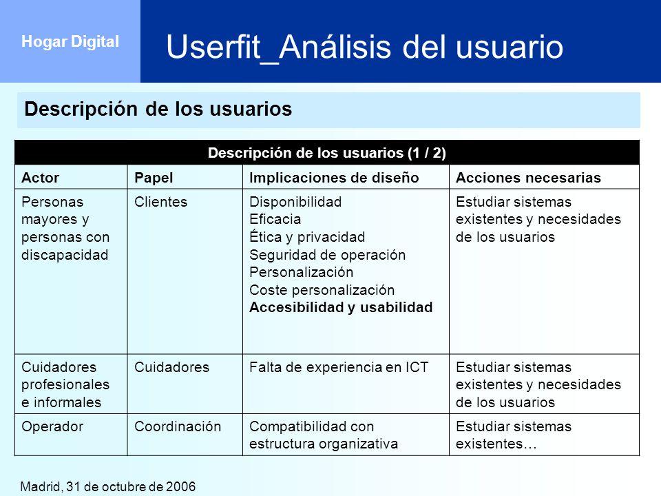 Madrid, 31 de octubre de 2006 Hogar Digital Userfit_Análisis del usuario Descripción de los usuarios Descripción de los usuarios (1 / 2) ActorPapelImp