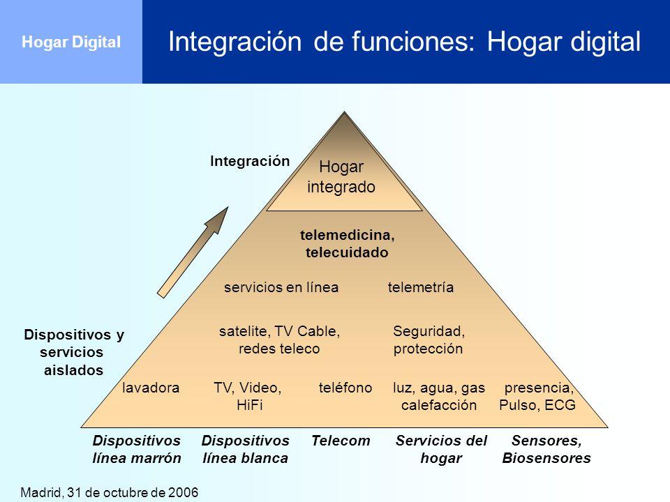 Madrid, 31 de octubre de 2006 Hogar Digital Monitorización del hogar Gestión de las alarmas del hogar: Incendio Inundación Escapes de gas Intrusión Alarma ambiental Detección de altas/bajas temperaturas