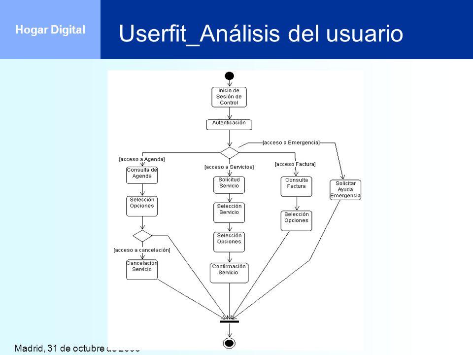 Madrid, 31 de octubre de 2006 Hogar Digital Userfit_Análisis del usuario