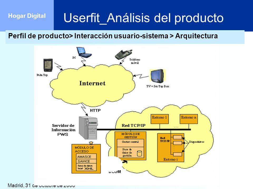 Madrid, 31 de octubre de 2006 Hogar Digital Perfil de producto> Interacción usuario-sistema > Arquitectura Userfit_Análisis del producto