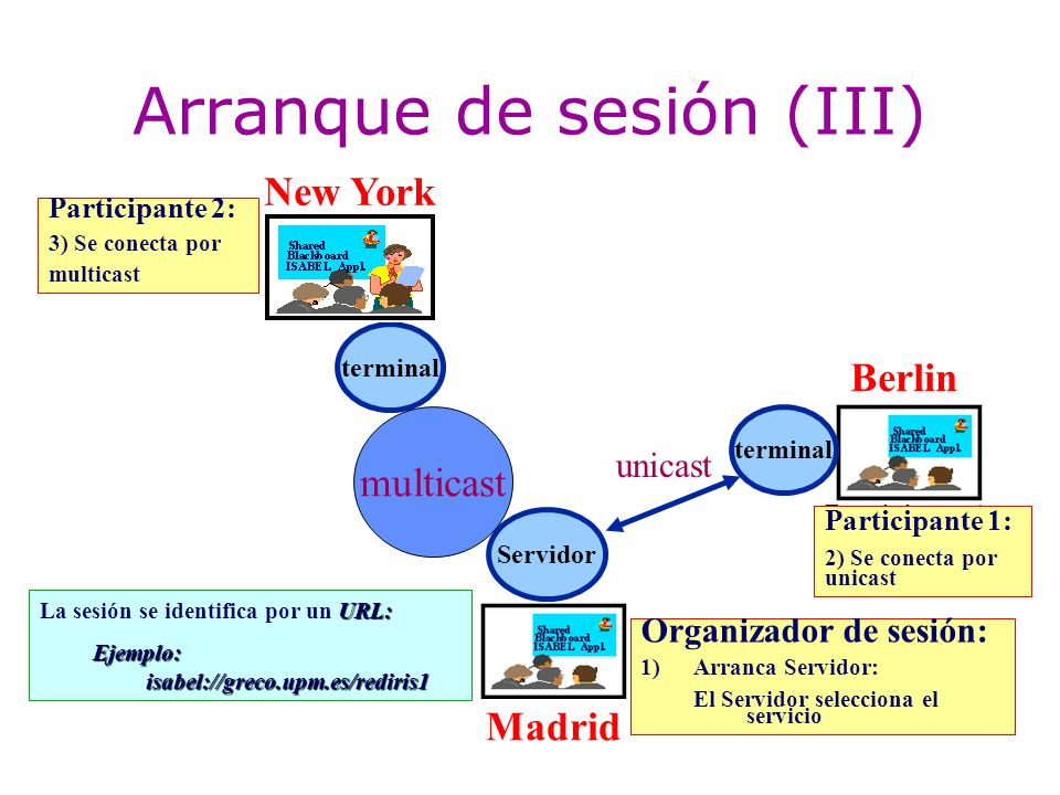 terminal unicast New York Madrid Berlin Organizador de sesión: 1)Arranca Servidor: El Servidor selecciona el servicio URL: La sesión se identifica por