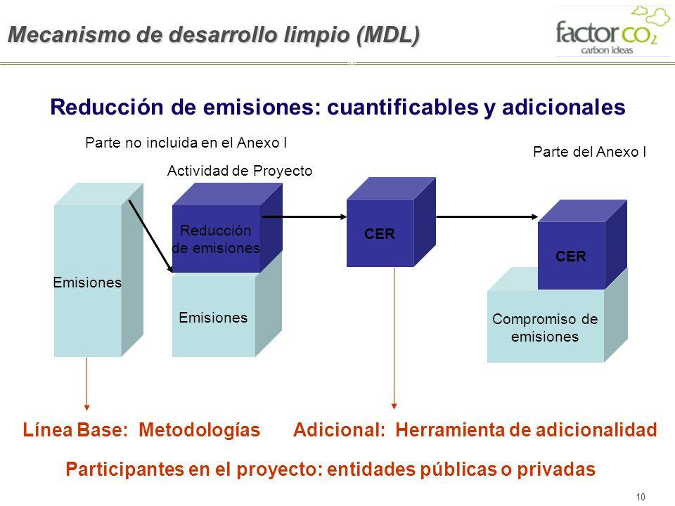 10 Emisiones Compromiso de emisiones Reducción de emisiones CER Parte no incluida en el Anexo I Actividad de Proyecto CER Línea Base: Metodologías Par