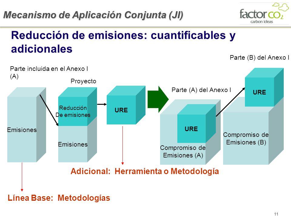 11 Emisiones Compromiso de Emisiones (B) Reducción De emisiones URE Parte incluida en el Anexo I (A) Proyecto URE Parte (B) del Anexo I Compromiso de