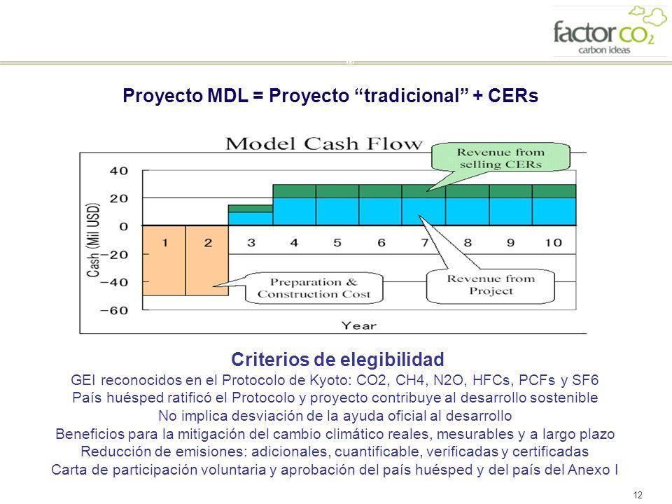 12 Proyecto MDL = Proyecto tradicional + CERs Criterios de elegibilidad GEI reconocidos en el Protocolo de Kyoto: CO2, CH4, N2O, HFCs, PCFs y SF6 País