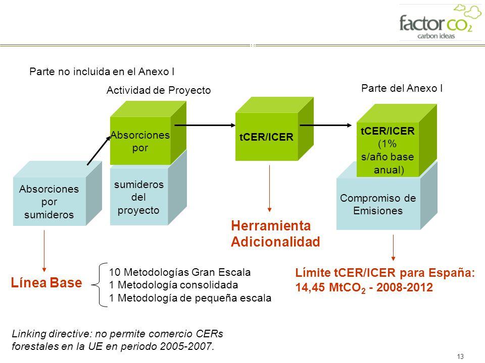 13 Absorciones por sumideros sumideros del proyecto Compromiso de Emisiones Absorciones por tCER/lCER Parte no incluida en el Anexo I Actividad de Pro