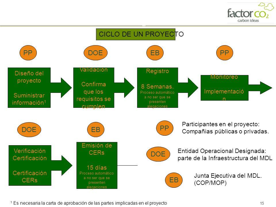 15 Diseño del proyecto Suministrar información 1 Validación Confirma que los requisitos se cumplen Registro 8 Semanas. Proceso automático a no ser que