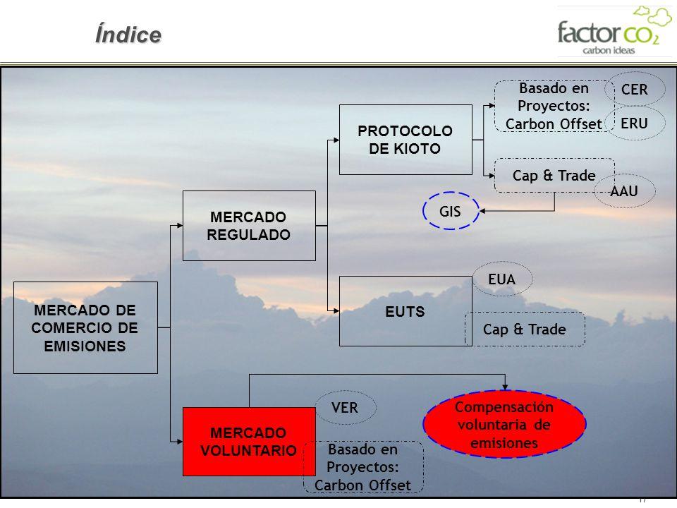 17 Índice MERCADO DE COMERCIO DE EMISIONES MERCADO VOLUNTARIO MERCADO REGULADO EUTS PROTOCOLO DE KIOTO VER Basado en Proyectos: Carbon Offset EUA ERU