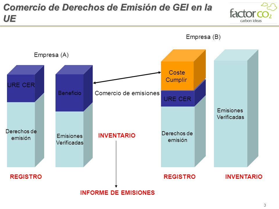 3 Derechos de emisión Emisiones Verificadas Emisiones Verificadas Beneficio Empresa (A) Empresa (B) Derechos de emisión URE CER Coste Cumplir Comercio