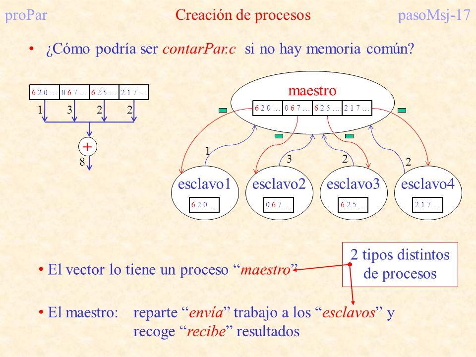 proParCreación de procesospasoMsj-17 ¿Cómo podría ser contarPar.c si no hay memoria común? 1322 6 2 0 …0 6 7 …6 2 5 …2 1 7 … + 8 esclavo1esclavo2escla