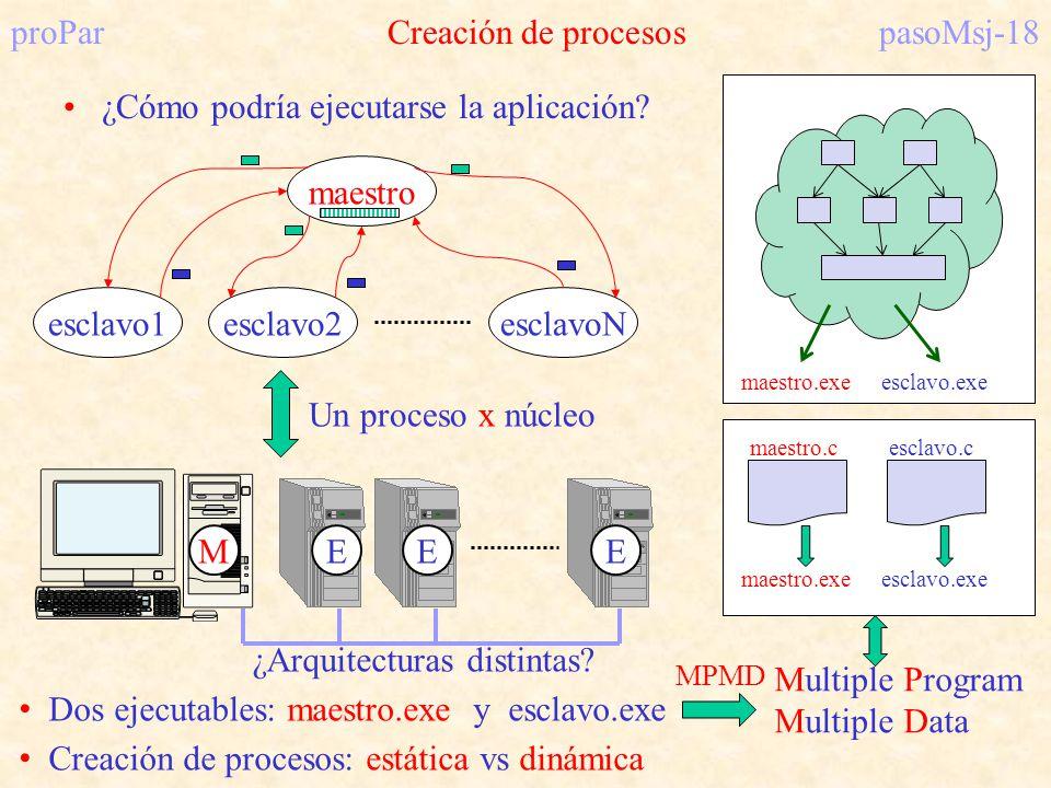 proParCreación de procesospasoMsj-18 ¿Cómo podría ejecutarse la aplicación? maestro esclavo1esclavo2esclavoN Un proceso x núcleo MEEE Dos ejecutables: