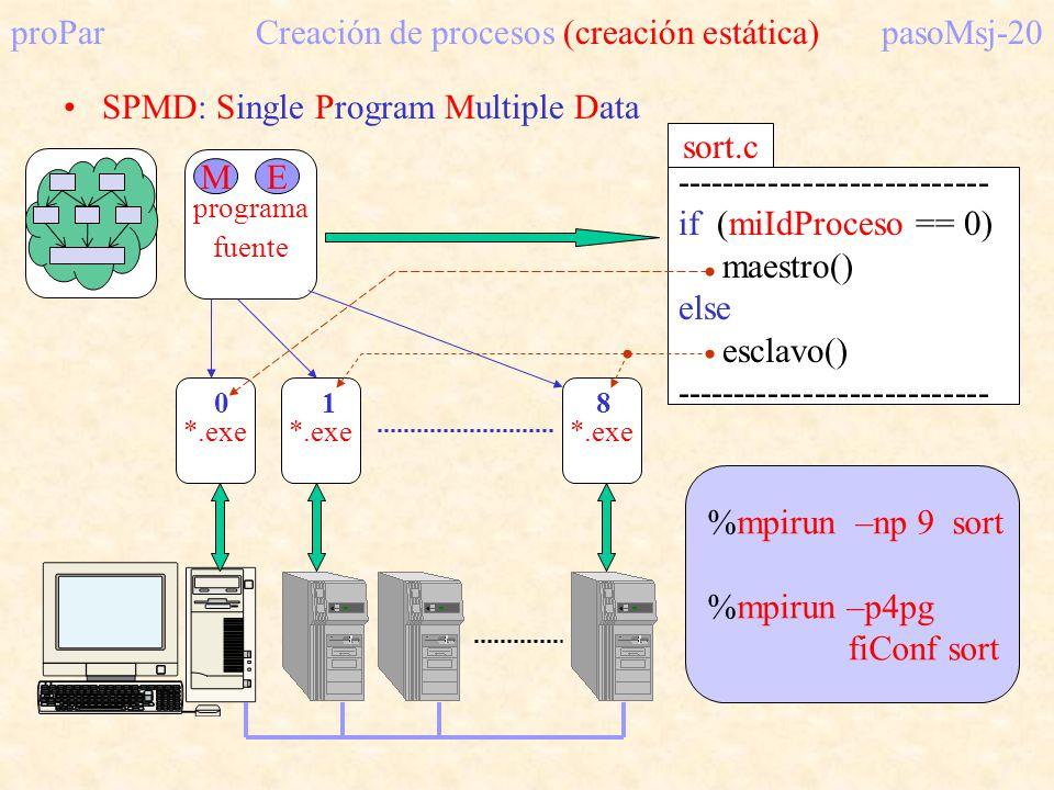 proParCreación de procesos (creación estática)pasoMsj-20 SPMD: Single Program Multiple Data programa fuente *.exe ME %mpirun –np 9 sort %mpirun –p4pg