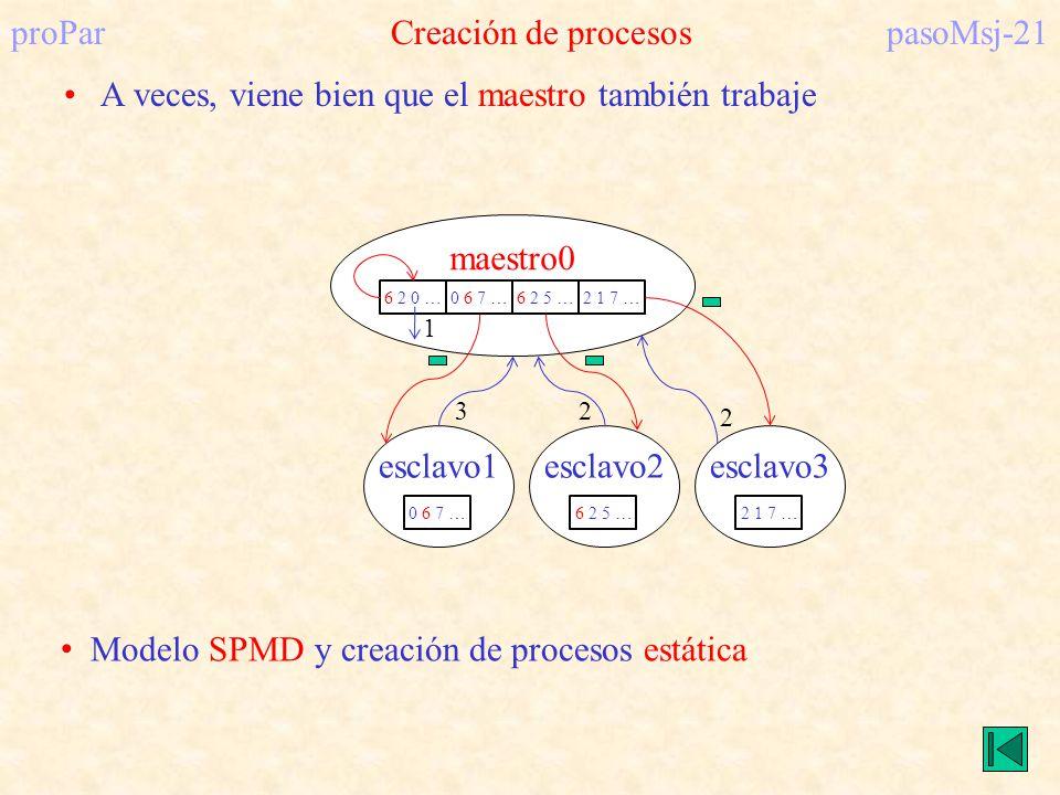 proParCreación de procesospasoMsj-21 A veces, viene bien que el maestro también trabaje esclavo1esclavo2esclavo3 maestro0 6 2 0 …0 6 7 …6 2 5 …2 1 7 …