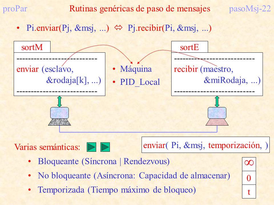 proParRutinas genéricas de paso de mensajespasoMsj-22 Pi.enviar(Pj, &msj,...) Pj.recibir(Pi, &msj,...) --------------------------- enviar (esclavo, &r
